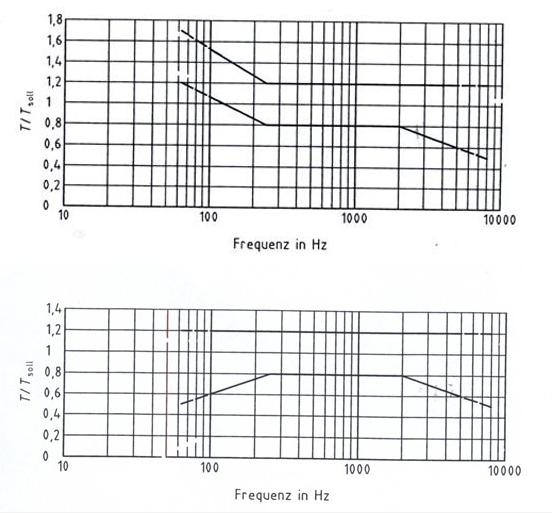 Bild 1 Toleranzbereiche der Nachhallzeiten Tsoll für Musik (oberes Diagramm) und für Sprache (unteres Diagramm)
