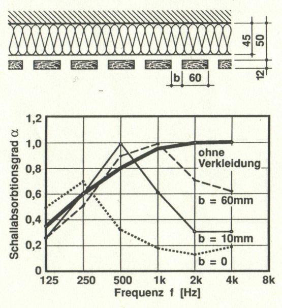 Bild 3 Schallabsorptionsgrade in Abhängigkeit von der Frequenz für einen Wand- oder Deckenabsorber verschiedenartiger Ausführung