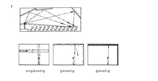 Bild 4 Akustisch ungünstige und günstige Raumgestaltung (oben Aufriss einer günstigen Anordnung, unten Grundrisse) Bild 2 entsprechend Abbildung 3 in [4]