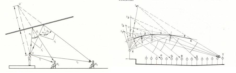 Bild 5 Konstruktionsprinzip für Deckenreflektoren