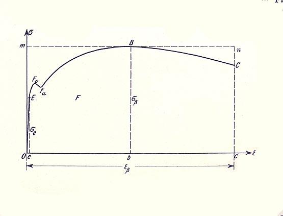 """Abb. 30: Charakteristische Arbeitslinie (σ-ε-Diagramm) für einen Baustahl, 1924. Vertikal aufgetragen sind die Spannungen im Zugstab, horizontal dessen zugehörige Dehnungen. Auf den weitgehend elastischen Bereich (bis E) folgen der """"Fließbereich"""" (bis Fu) und der """"Verfestigungsbereich"""" (bis B); danach reißt die Probe [Bleich 1924, Abb.79]."""