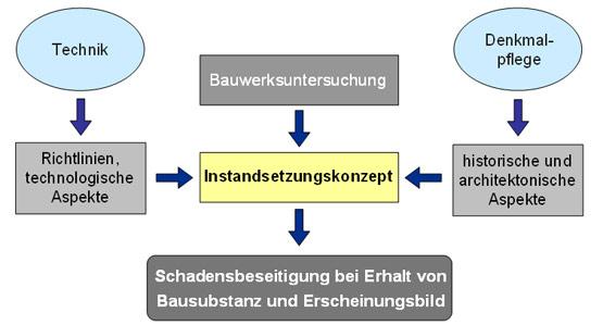 Abb. 3: Anforderungen und Merkmale einer denkmalgerechten Betoninstandsetzung
