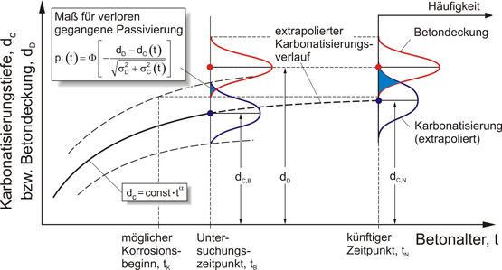 Abb. 5: Schematische Darstellung der zeitlichen Entwicklung der Karbonatisierung des Betons – Mittelwerte und Streubereiche der Karbonatisierungstiefe dC und der Betondeckung dD. Formeln: pf = Versagens-wahrscheinlichkeit;  = statistische Funktion; σ = Standardabweichung; t = Zeit; α = Konstante
