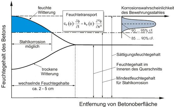 Abb. 6: Schematische Darstellung des Feuchtegehalts von Beton in Abhängigkeit von der Entfernung von der Betonoberfläche bei einem frei bewitterten Betonbauteil; rechts oben: schematische Darstellung der Korrosionswahrscheinlichkeit in Abhängigkeit vom Feuchtegehalt. Formel: Ф = Feuchtepotenzial; cF, kF = Materialkennwerte; t = Zeit; x = Ortskoordinate (Entfernung von Betonoberfläche)