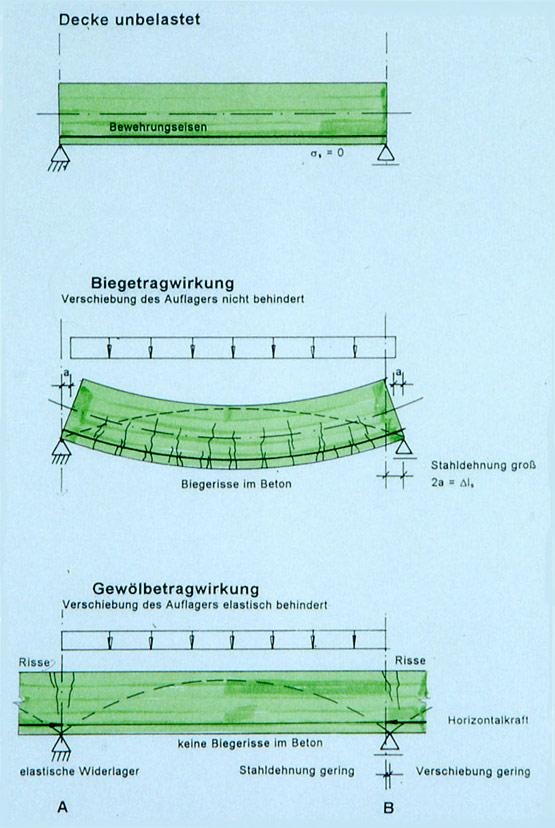 Abb. 5 Tragmodelle zur Biege- und Gewölbetragwirkung von Decken