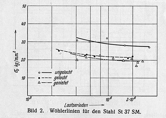 """Abb. 31: Frühe Darstellung von """"Wöhlerlinien"""" für einen Baustahl St 37, 1936. Die Linien begrenzen für verschiedene Detailvarianten die maximal zulässige Spannungsdifferenz in Abhängigkeit von der (logarithmisch angetragenen!) Lastspielzahl. [Klöppel 1936, S.99]"""