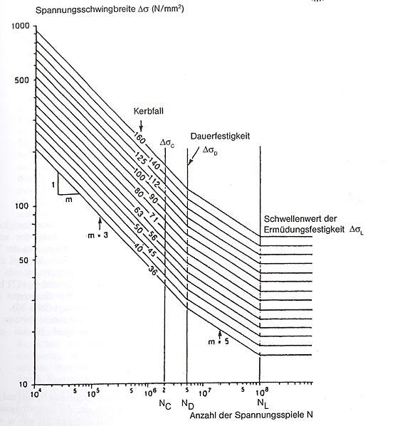 """Abb. 32: Heutige Wöhlerlinien für verschiedene """"Kerbfälle"""". Wie schon 1936, begrenzen die Linien die maximal zulässige Spannungsschwingbreite in Abhängigkeit von der (logarithmisch angetragenen!) Lastspielzahl. Wird etwa ein Tragwerk des Kerbfalls 71, der für genietete historische Verbindungen angesetzt werden kann, mit einer Spannungsschwingbreite von etwa 60 N/mm2 beansprucht, dann darf über die gesamte Lebensdauer des Tragwerks die Anzahl der Lastspiele nicht mehr als 5 Millionen betragen – bei einer höheren Anzahl oder einer höheren Spannungsschwingbreite ist die """"Dauerfestigkeit"""" nicht mehr gewährleistet. [Geißler e.a. 2006]"""
