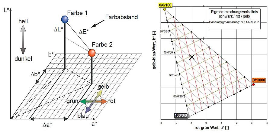 Abb. 13: Darstellung von Farbwerten im CIELAB-Farbraum nach DIN 6174 (links) sowie Mischungsverhältnisse dreier Eisenoxidpigmente zur Erzielung bestimmter Oberflächenfärbungen bei definierter Zusammensetzung und Oberflächenbearbeitung des Instandsetzungsmörtels. Darstellung der Farben in der Farbartebene eines CIELAB-Systems (rechts); siehe auch [4] und [8]
